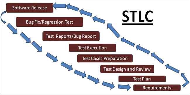 software-testing-process